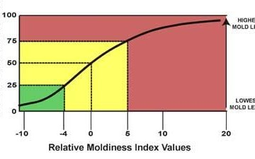 Environmental Relative Moldiness Index Testing