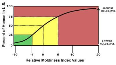 Relative Moldiness Index Values